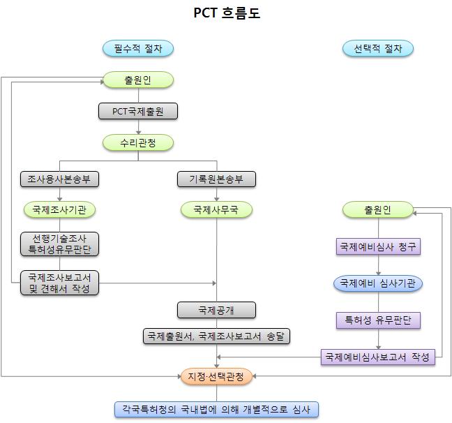 PCT_flow.png